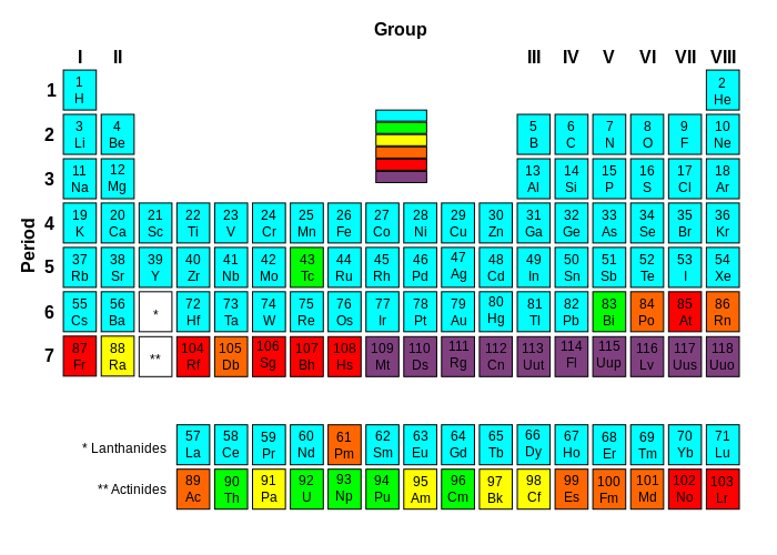 Periodic table with elements colored according to the half-life of their most stable isotope.   Stable elements: Elements which contain at least one stable isotope;   Slightly radioactive elements: the most stable isotope is very long-lived, with half-life of over two million years;   Moderately radioactive elements: the most stable isotope has half-life between 800 and 34,000 years;   Highly radioactive elements: the most stable isotope has half-life between one day and 103 years;   Significantly radioactive elements: the most stable isotope has half-life between one minute and one day;   Extremely radioactive elements: the most stable isotope has half-life less than a minute. Very little is known about these elements due to their extreme instability and radioactivity.