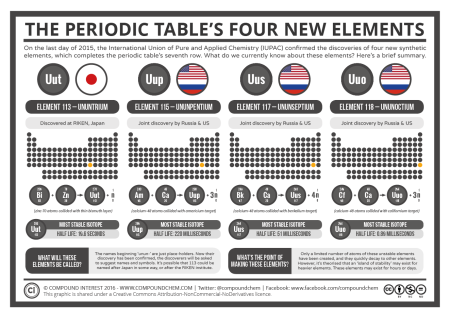 The-Periodic-Tables-4-New-Elements